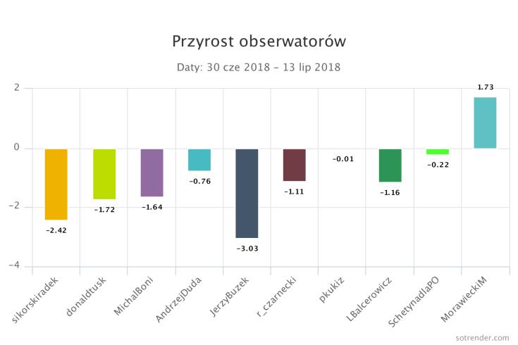 przyrost_ogolne_lipiec.png